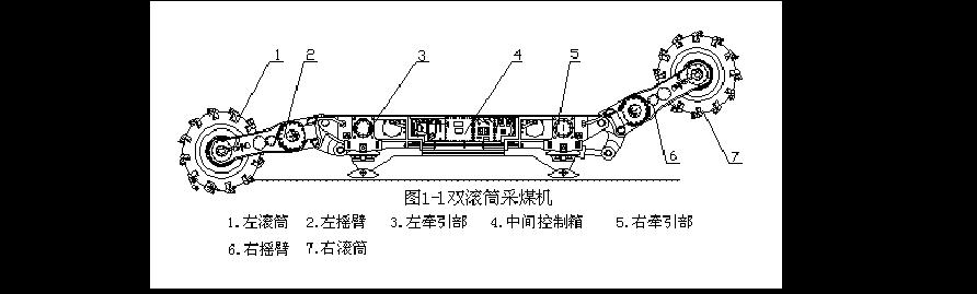 双滚筒采煤机的组成结构图
